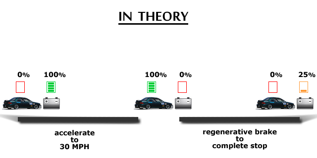 We Might Conclude Erroneously That Regenerative Braking Is Only Able To Capture 25 Of Available Energy