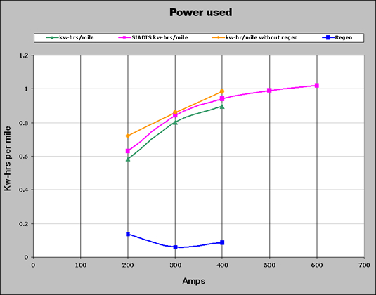 "Moroso track ""Power Used"" chart"